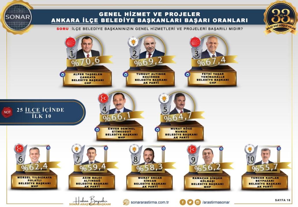 <p>Anket sonucuna göre, Başkent Ankara'da en başarılı belediye başkanı olarak görülen isim <strong>CHP'li Çankaya Belediye Başkanı Alper Taşdelen.</strong></p>