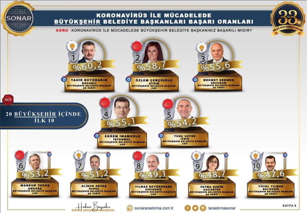 """<p><strong>""""Koronavirüs ile mücadelede büyükşehir belediye başkanınız başarılı mıdır""""</strong> sorusuna verilen yanıtlarda ise AKP'li Kocaeli Büyükşehir Belediye Başkanı Tahir Büyükakın ilk sırada yer alırken onu CHP'li Aydın Büyükşehir Belediye Başkanı Özlem Çerçioğlu takip etti.</p>"""
