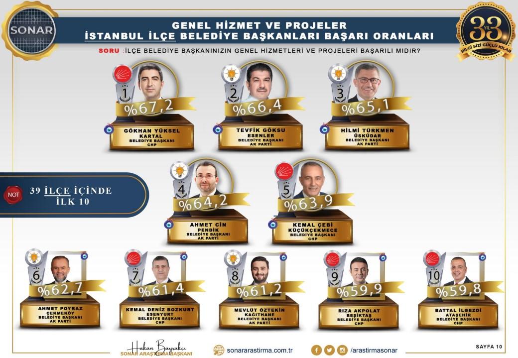 <p>Ankette ilçe belediyelerine de yer verildi. Anket sonuçlarına göre, İstanbul'un en başarılı ilçe belediye başkanı <strong>CHP'li Kartal Belediye Başkanı Gökhan Yüksel oldu.</strong><br></p>