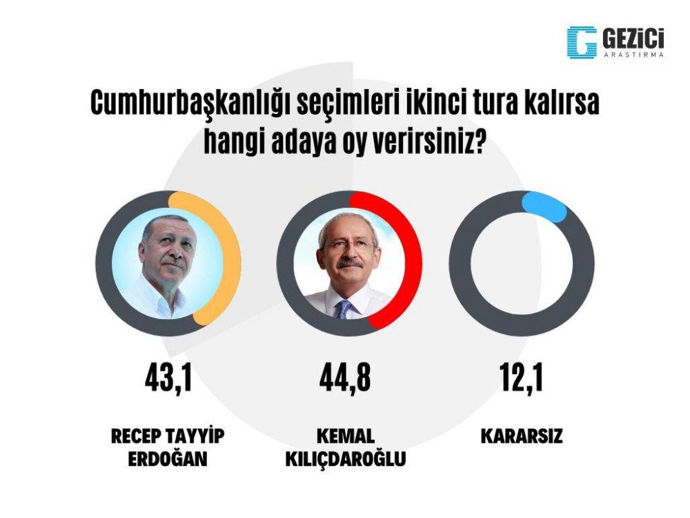 """<p>Murat Gezici, """"ülkedeki ekonomik sorunların artması muhalefeti güçlü kılıyor"""" değerlendirmesinde bulundu.</p><p><strong>KADINLAR AKP'DEN KAÇIYOR</strong></p><p>Gezici, """"Türkiye'de kadınlar, seçimler için önemli bir potansiyele sahip. Kadınların tutumlarının ne yönde değiştiği, yapılacak seçimlerin sonuçlarının ne olacağına dair de bir fikir veriyor. Öyle ki şuan baktığımızda, kadınlarda dikkate değer bir tutum değişikliğinin yaşandığını görebiliyoruz.</p><p>Ve bu tutum değişikliğinde esas payı ise ev kadınları oluşturuyor. AKP söz konusu olduğunda, bu partiye daha önce destek veren kadınların yaklaşık % 10 – 15'nin partiden kopmaya başladıklarını görebiliyoruz"""" değerlendirmesinde bulundu.&nbsp;</p><p><strong>""""KADINLAR MUTLU DEĞİL""""</strong></p><p>""""Örneğin 18 - 34 yaş aralığında yer alan kadınların % 60'ından fazlası hükümetin; ekonomi, eğitim ve istihdam alanlarındaki politikasını başarılı bulmadığını ifade ediyor.</p><p>Çünkü kadınlara """"Ülkede en büyük sorun olarak neyi görüyorsunuz?"""" diye sorduğumuzda, verdikleri yanıtlar arasında ilk sırayı ekonomi oluşturuyor"""" diyen Gezici, """"İşsizlik, eğitim eşitsizliği, gelecek kaygısı, temel ihtiyaçların karşılanamaması ekonomi ile ilgili yakından bağlantılı sorunlar olarak öne çıkıyor.</p><p>34-49 yaş aralığında yer alan kadınlar da benzer bir şekilde ekonomiyi en önemli sorun olarak görüyor ve büyük bir geçim sıkıntısı yaşadıklarını belirtiyorlar. Bu anlamda aslında AKP'ye oy veren kadınların % 54'ü hayatından hiç memnun değil; en önemlisi """"mutlu değilim"""" diyor"""" dedi.</p>"""