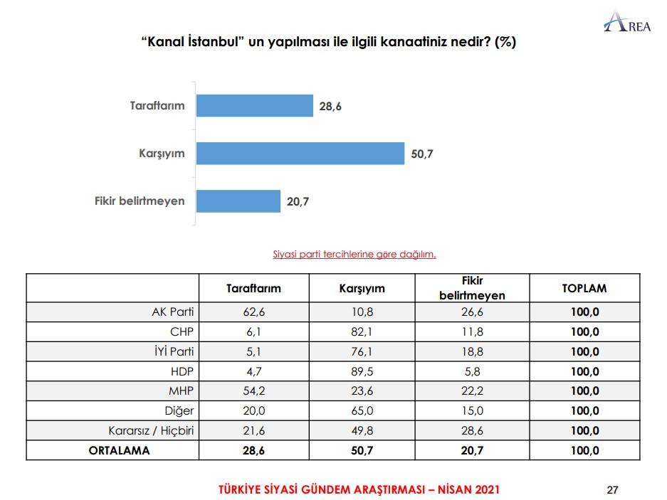"""<p>İktidarın Kanal İstanbul projesine <strong>""""Karşıyım""""</strong> diyenlerin oranı yüzde<strong> 50,7</strong> olurken, yüzde<strong> 28,6</strong>'sı projeye <strong>""""taraftar""""</strong> olduğunu belirtti.</p>"""