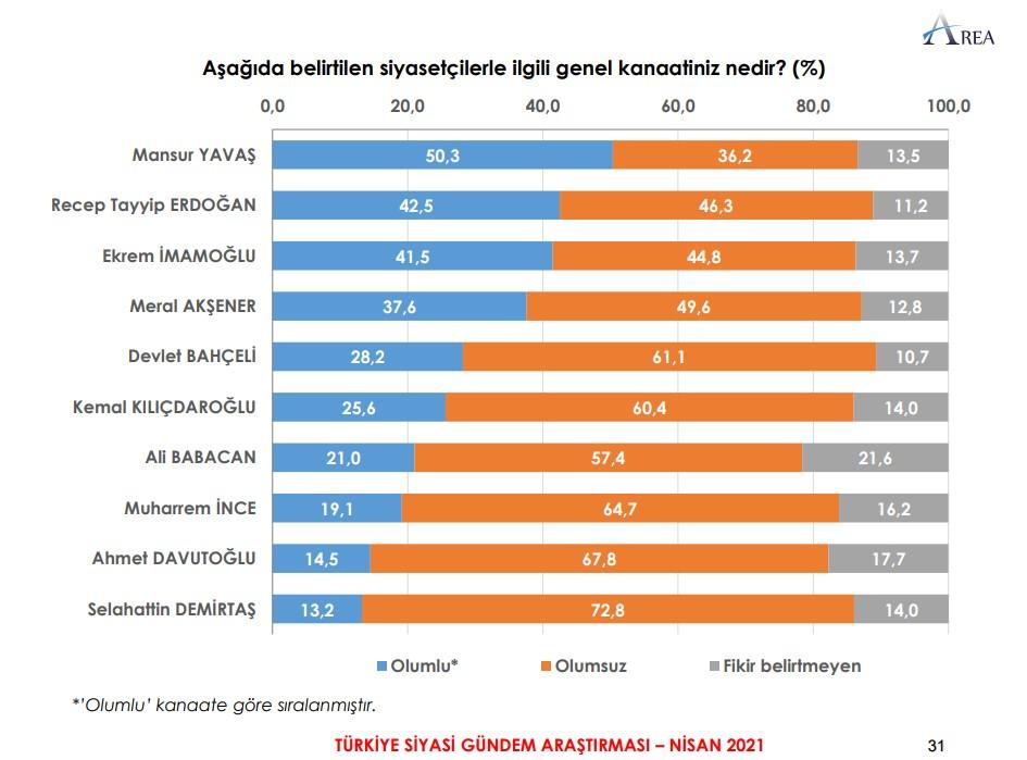 """<p>Araştırmada halka <strong>""""siyasetçilerle ilgili genel kanaatiniz nedir?"""" </strong>sorusu soruldu.</p><p>Verilen yanıtlarda Ankara Büyükşehir Belediye Başkanı Mansur Yavaş'ı <strong>'olumlu' </strong>bulanların oranı yüzde 50,4 oldu.&nbsp; Yavaş, böylelikle araştırmada yüzde <strong>42,5</strong> oy alan AKP Genel Başkanı ve Cumhurbaşkanı Recep Tayyip Erdoğan'ı geride bırakan isim oldu.</p>"""