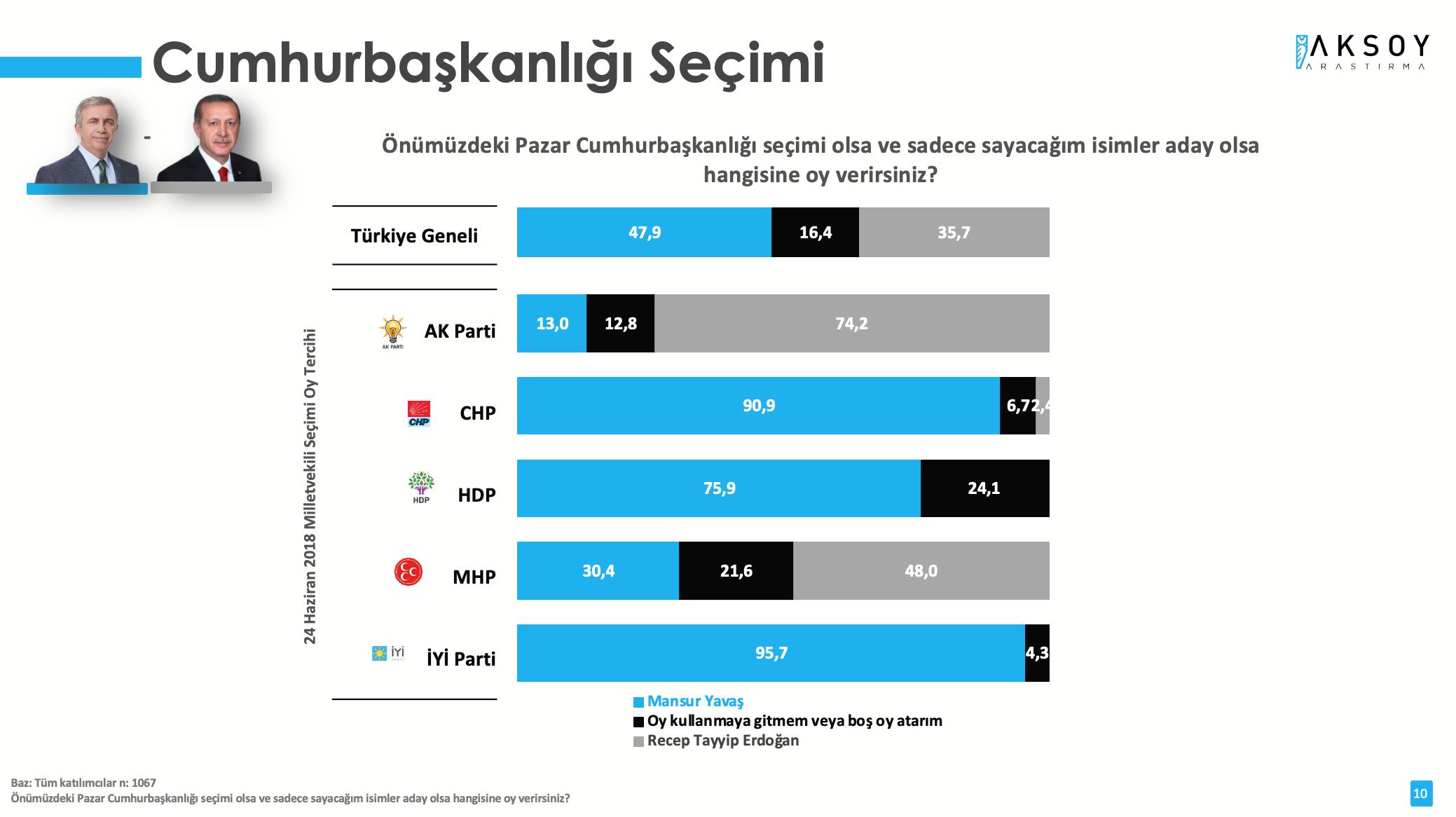 <p><strong>YAVAŞ, İMAMOĞLU VE AKŞENER ERDOĞAN'I GEÇTİ</strong></p><p>Araştırmada, katılımcıların olası bir Cumhurbaşkanlığı seçiminde tercihleri ikili kombinasyon olarak soruldu. Olası bir seçimde Cumhurbaşkanı Erdoğan'a karşı en yüksek oy oranına ulaşan siyasetçi yüzde 47,9 ile Ankara Büyükşehir Belediye Başkanı Mansur Yavaş oldu.&nbsp;</p>