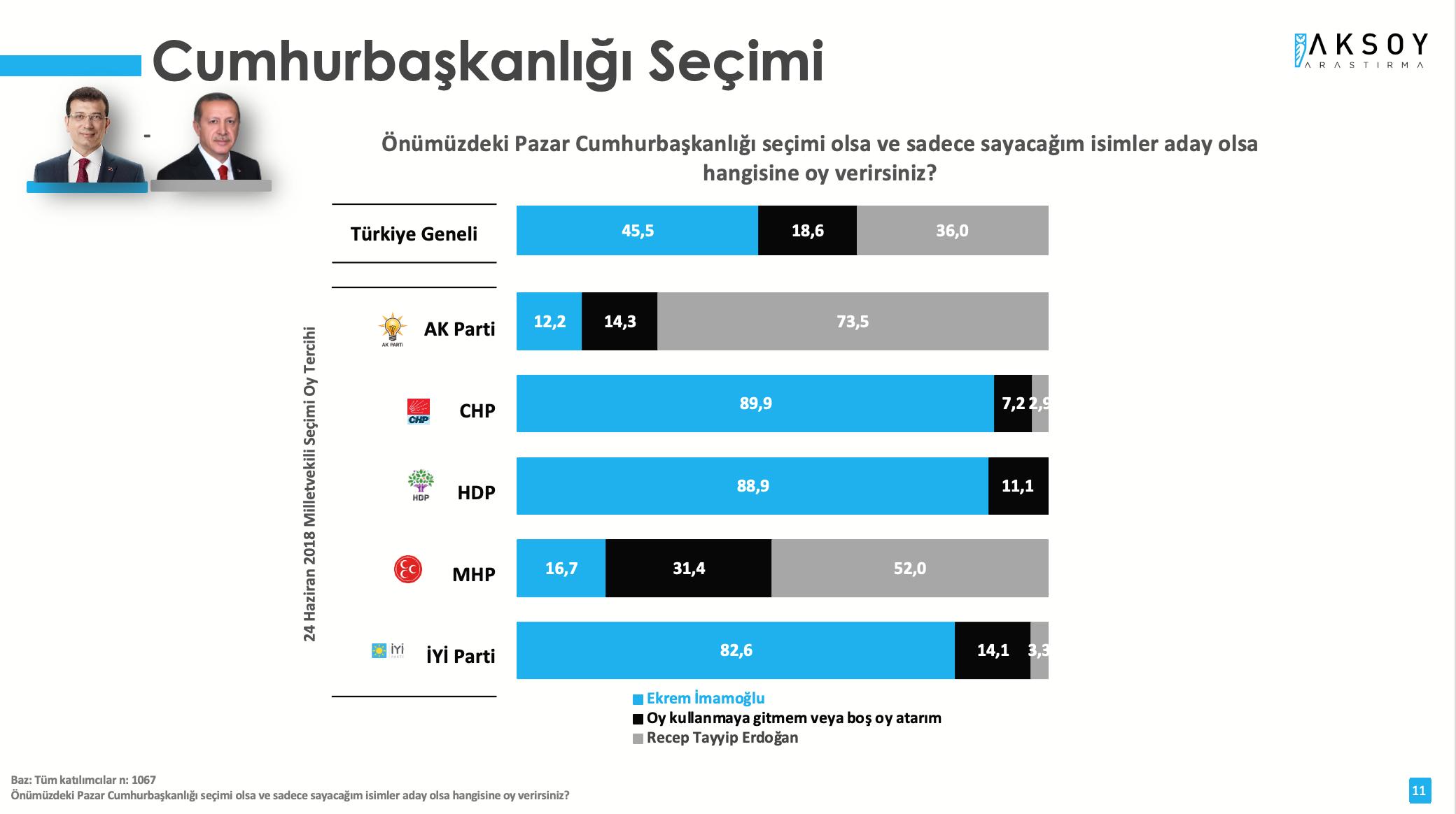 <p>Cumhurbaşkanı Erdoğan'a karşı daha yüksek oy oranına ulaşan bir diğer isim yüzde 45,5 ile İstanbul Büyükşehir Belediye Başkanı Ekrem İmamoğlu oldu.</p>