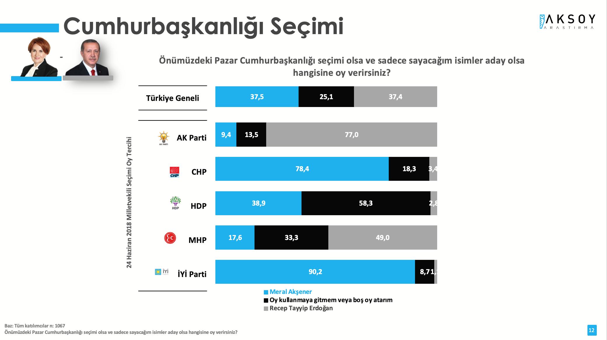 <p>Araştırmada, en çarpıcı sonuçlardan bir tanesi de İYİ Parti Genel Başkanı Meral Akşener, Cumhurbaşkanı Erdoğan'a karşı öne geçti. Akşener ve Erdoğan arasında gerçekleşecek olası bir seçimde araştırmaya katılanların yüzde 37,5'i tercihini Akşener'den yana kullanacağını söylerken; yüzde 37,4 Erdoğan'a oy vereceğini belirtti.&nbsp;</p>