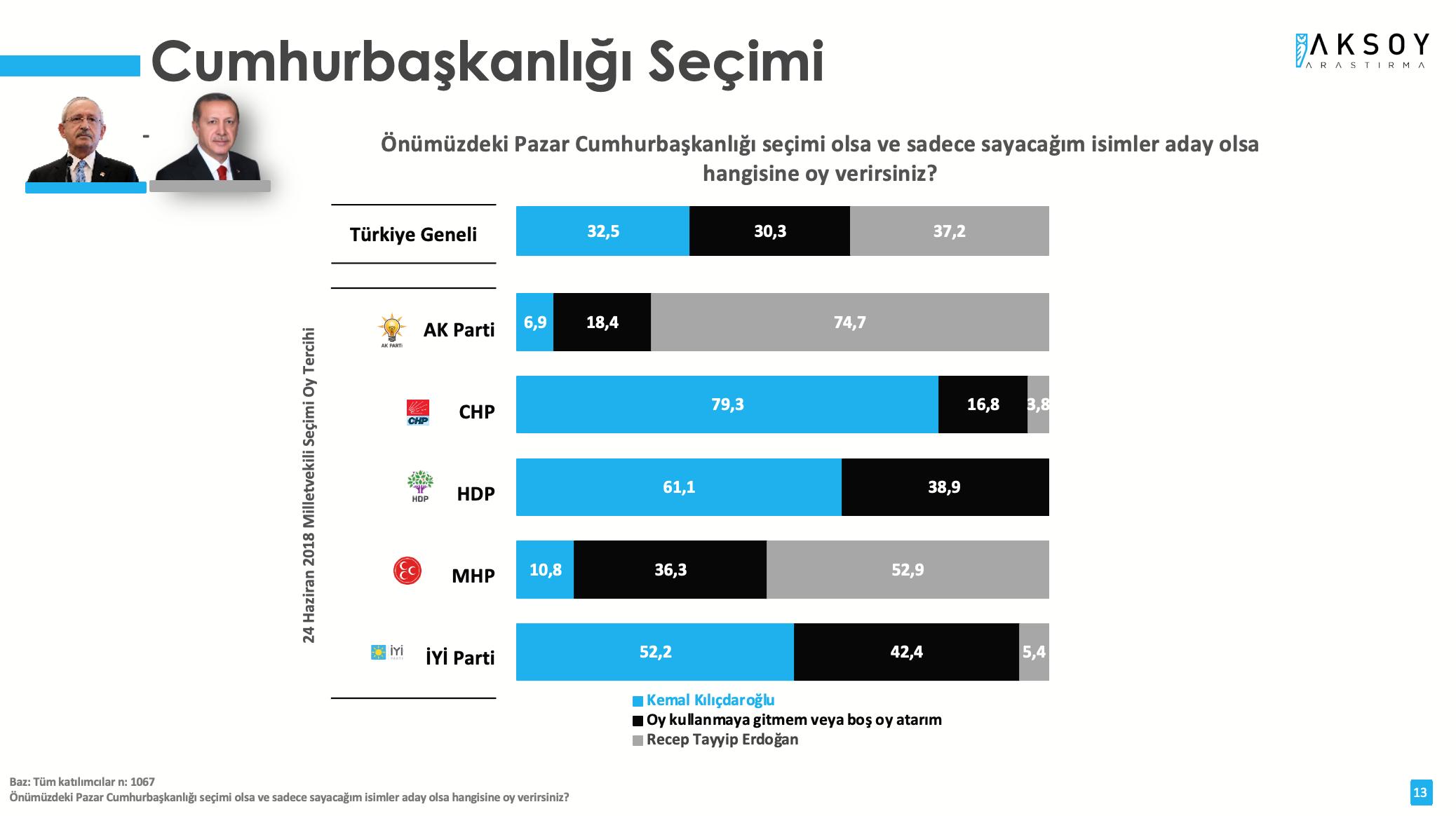 <p>Araştırmaya göre, Cumhurbaşkanı Erdoğan, CHP Genel Başkanı Kemal Kılıçdaroğlu'na karşı seçimi önde tamamlıyor. Olası bir Cumhurbaşkanlığı seçiminde iki aday arasında bir tercih yapılması istendiğinde, Erdoğan'a oy veririm diyenlerin oranı yüzde %37,2 iken, Kılıçdaroğlu'na oy veririm diyenlerin oranı %32,5 oldu.</p>