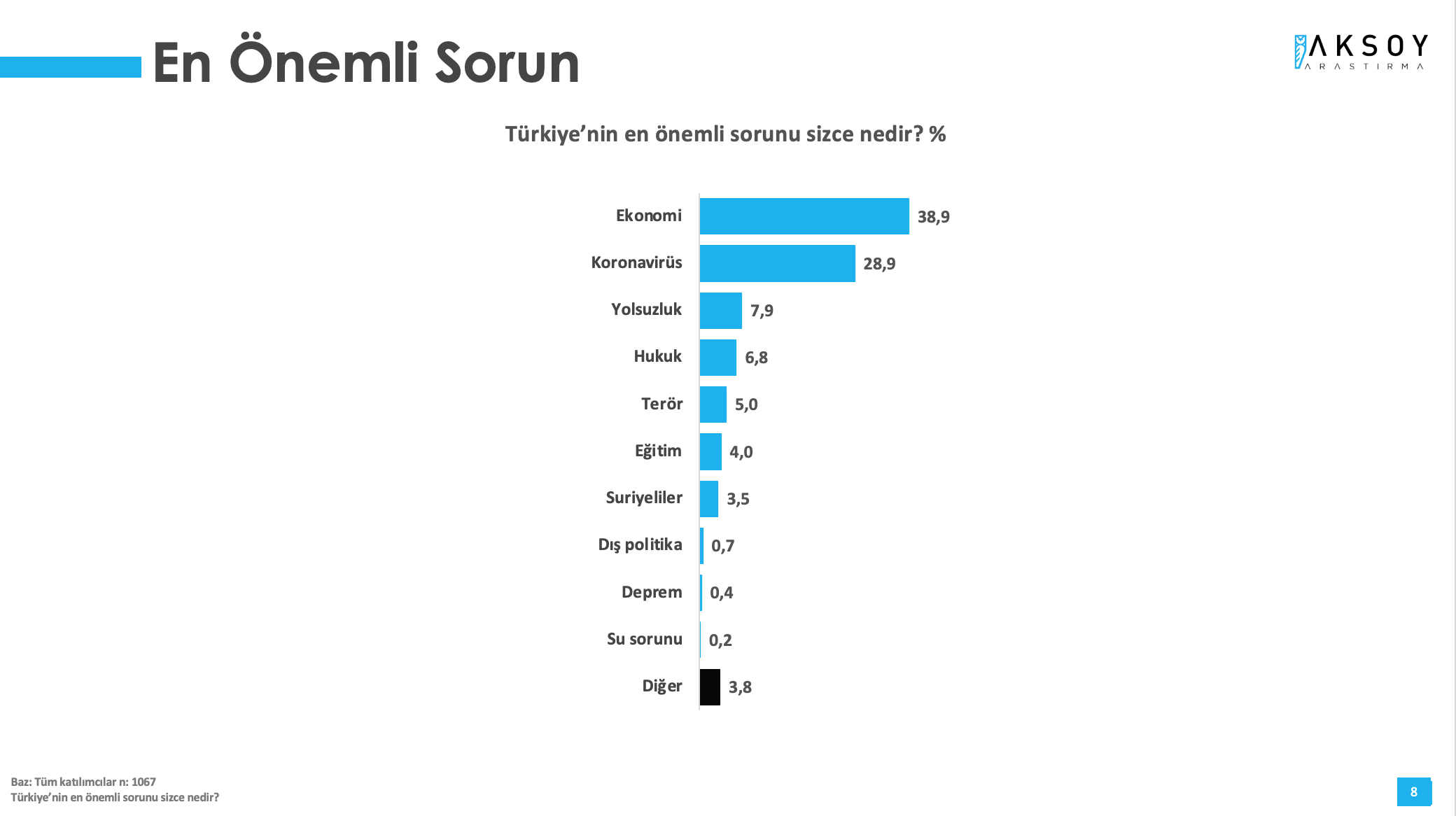 <p><strong>'EN BÜYÜK SORUN EKONOMİ'</strong></p><p>Türkiye Monitörü Mayıs 2021 araştırmasında, 'Türkiye'nin en önemli sorunu sizce nedir?' sorusu soruldu. Araştırmaya katılanların yüzde 38,9'u Türkiye'nin en önemli sorunu 'ekonomi' yanıtını verdi. İkinci sırada ise, yüzde 28,9 ile 'koronavirüs' gelirken, onu yüzde 7,9 ile 'yolsuzluk' yanıtı takip etti.&nbsp;</p>