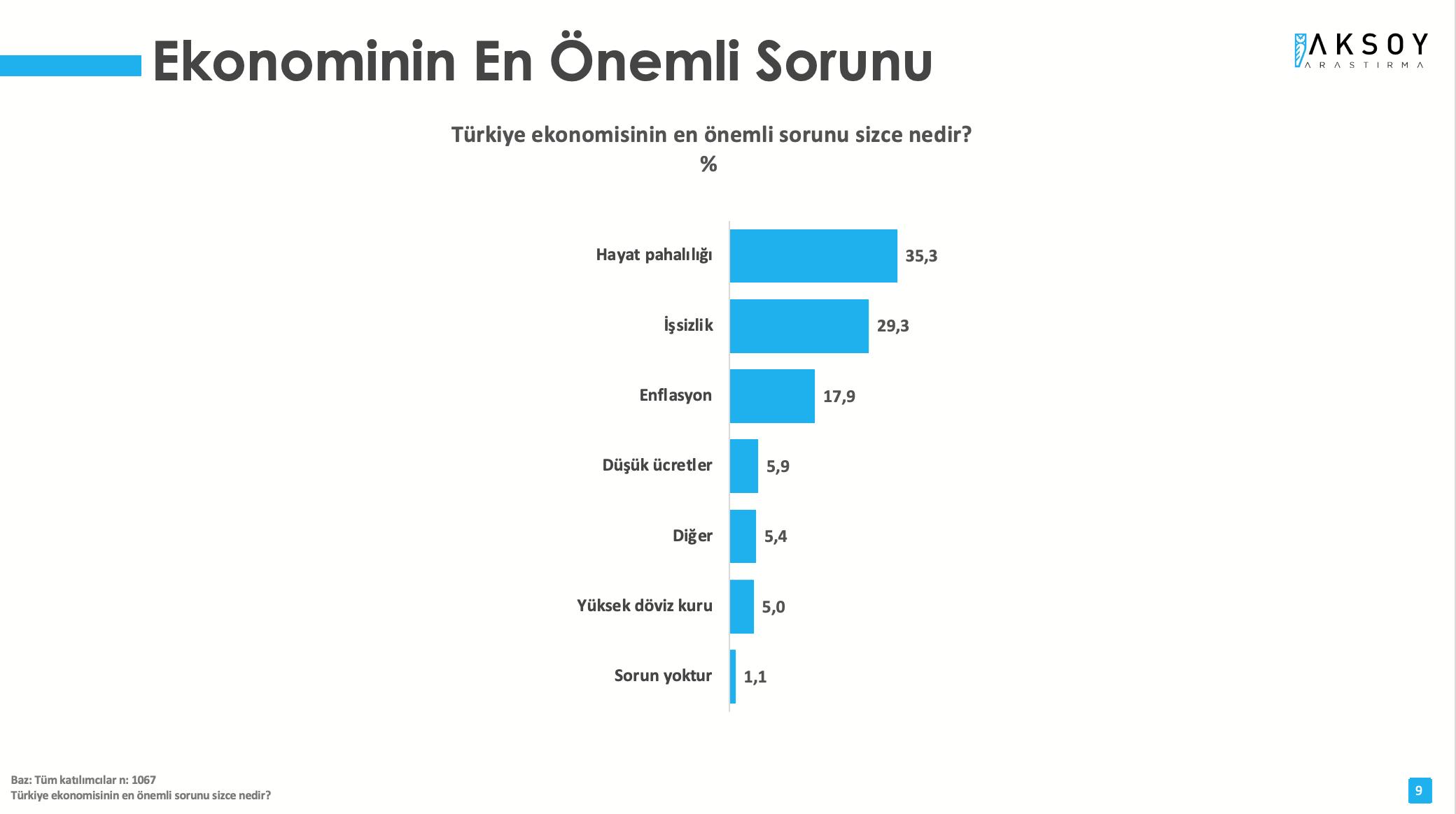 <p>Araştırmada, 'Türkiye ekonomisinin en önemli sorunu sizce nedir?' sorusuna ise katılımcıların yüzde 35,3'ü 'Hayat Pahalılığı' yanıtını verdi. Bunu, yüzde %29,3 ile işsizlik ve yüzde 17,9 ile enflasyon takip etti.&nbsp;</p>