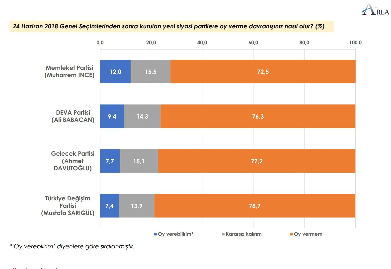 """<p><strong>YENİ KURULAN PARTİLERE YAKLAŞIM NASIL?</strong></p><p>""""24 Haziran 2018 Genel Seçimlerinden sonra kurulan yeni siyasi partilerin ismi ve liderlerini biliyor musunuz?"""" sorusuna yanıtlar şu şekilde:</p><p>DEVA Partisi-Ali Babacan'ı seçmenin yüzde 59,3 bildiğini belirtirken, yüzde 40,7 ise bilgisi olmadığını belirtti.</p><p>Memleket Partisi-Muharrem İnce'yi seçmenin yüzde 58.1 bildiğini belirtirken, yüzde 41,9 bilgisi olmadığını belirtti.</p><p>Gelecek Partisi- Ahmet Davutoğlu'nu seçmenin yüzde 56,5 bildiğini belirtirken, yüzde 43,5 bilgisi olmadığını belirtti.</p><p>Türkiye Değişim Partisi- Mustafa Sarıgül'ü ise seçmenin yüzde 45,7 bildiğini belirtirken, yüzde 54,3'ü bilgisi olmadığını belirtti.</p>"""