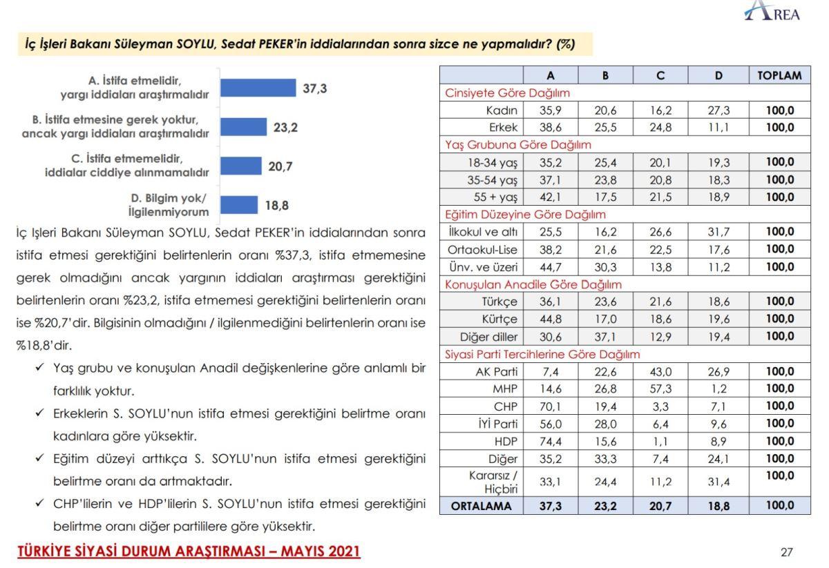 """<p><strong>""""SOYLU İSTİFA ETMELİDİR""""</strong></p><p>""""İçişleri Bakanı Süleyman Soylu, Sedat Peker'in iddialarından sonra sizce ne yapmalıdır?"""" sorusuna istifa etmesi gerektiğini belirtenlerin oranı yüzde 37.3, istifa etmesine gerek olmadığını ancak yargının iddiaları araştırması gerektiğini belirtenlerin oranı yüzde 23.2, istifa etmemesi gerektiğini belirtenlerin oranı ise yüzde 20.7, bilgisinin olmadığını / ilgilenmediğini belirtenlerin oranı ise yüzde 18.8 oldu.&nbsp;</p>"""
