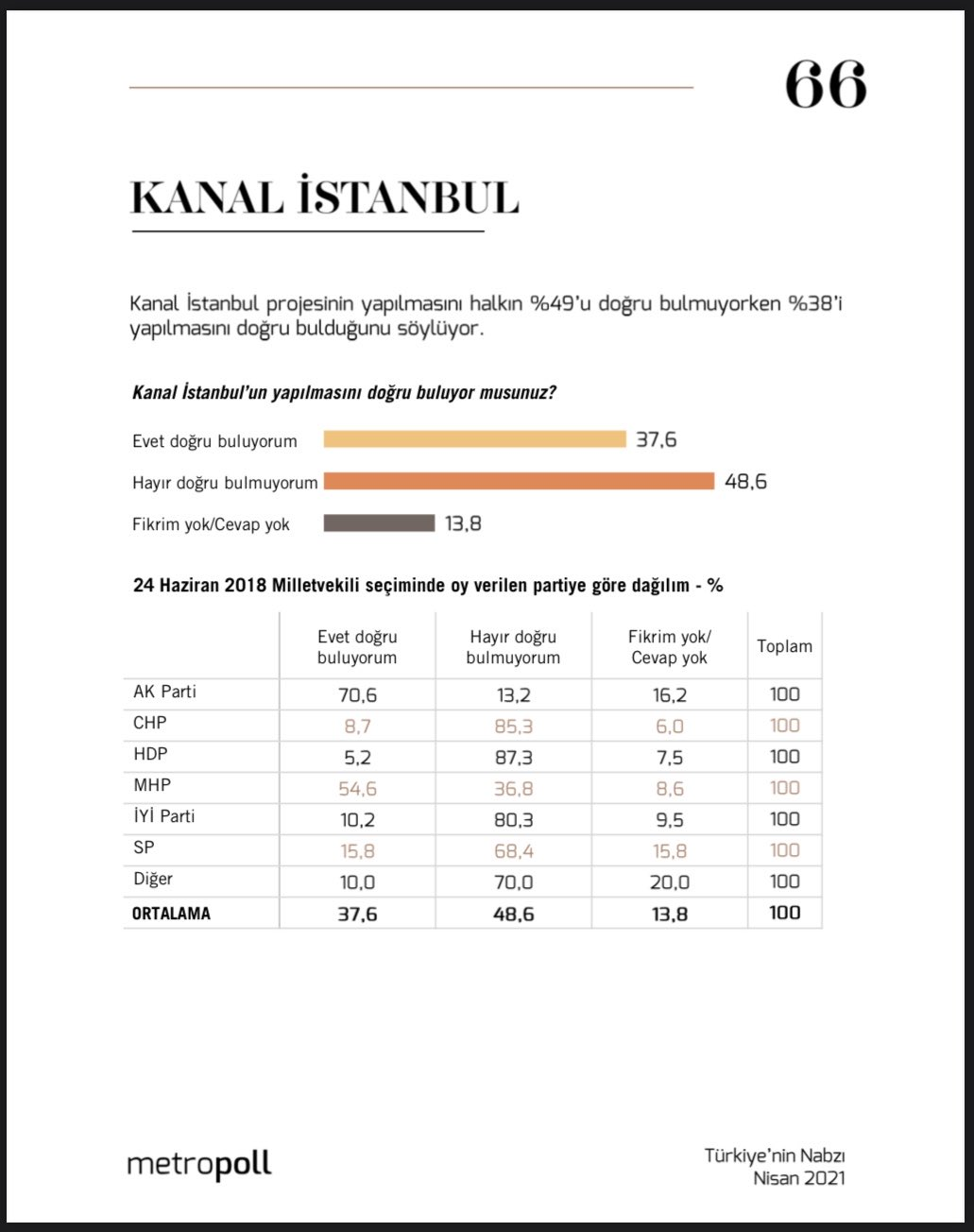 104338985 kanal istanbul anket