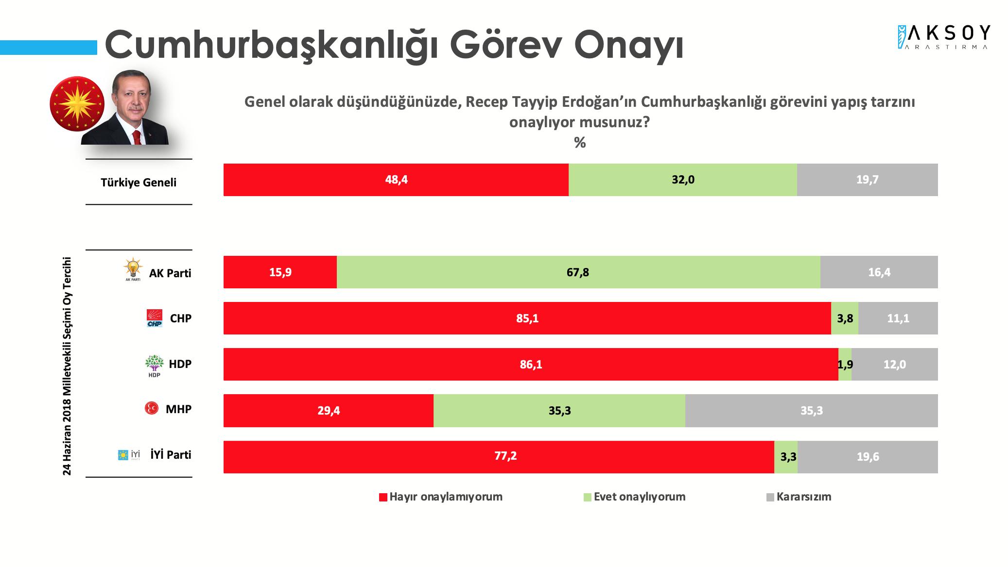 <p><strong>RECEP TAYYİP ERDOĞAN'IN CUMHURBAŞKANLIĞI GÖREV YAPIŞ TARZI BEĞENİLMİYOR</strong></p><p>Türkiye Monitörü Mayıs 2021 araştırmasında, katılımcılara Genel olarak düşündüğünüzde, Recep Tayyip Erdoğan'ın Cumhurbaşkanlığı görevini yapış tarzını onaylıyor musunuz? sorusuna yanıtlar alındı. Araştırmaya katılanların yüzde 48,4'ü Cumhurbaşkanı Erdoğan'ın görev yapış tarzını onaylamadığını belirtirken, yüzde 32'si onayladığı yanıtını verdi. Katılımcıların yüzde 19,7'si ise kararsızım cevabını verdi.</p><p>AKP seçmeninin %67,8'i Cumhurbaşkanı Erdoğan'ın görev yapış tarzını onayladığını ifade ederken, Cumhur İttifakı'nın diğer bileşeni olan MHP seçmeninin sadece yüzde 35,3'ü Cumhurbaşkanı Erdoğan'ın tarzını onayladığını dile getirdi.</p>