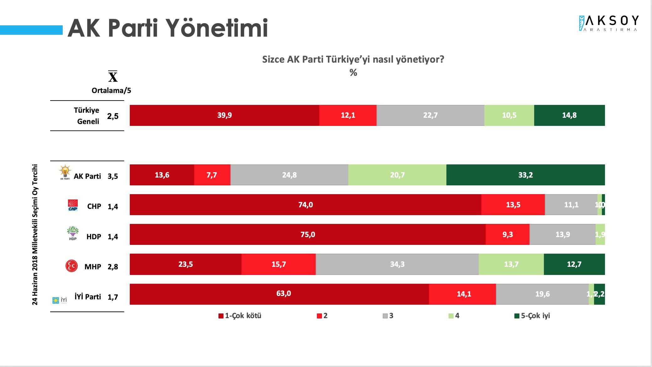 <p><strong>AKP'DEN MEMNUNİYETSİZLİK YÜZDE 50'NİN ÜZERİNDE</strong></p><p>Araştırmada, 'AK Parti Türkiye'yi nasıl yönetiyor?' sorusuna katılımcıların yüzde 52'si kötü yönetiyor yanıtını verirken, AKP'nin Türkiye'yi iyi yönettiği görüşüne sahip olanların oranı ise yüzde 25,3 seviyesinde kaldı. Aynı soruya yanıt veren MHP seçmeninin yüzde 39,2'si AKP'nin Türkiye'yi kötü yönettiğini düşünüyor. MHP seçmeninin sadece yüzde 26,4'ü AKP'nin iyi yönettiği görüşünü savunuyor.</p>