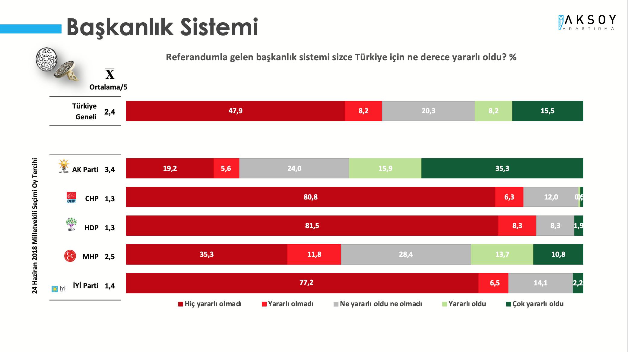 <p><strong>BAŞKANLIK SİSTEMİ YARARLI OLMADI</strong></p><p>Araştırma kapsamında yöneltilen, referandumla gelen başkanlık sistemi sizce Türkiye için ne derece yararlı oldu? sorusuna katılımcıların yüzde 56,1'i yararlı olmadı derken; katılımcıların sadece yüzde 23,7'si yararlı oldu yanıtını verdi.</p>