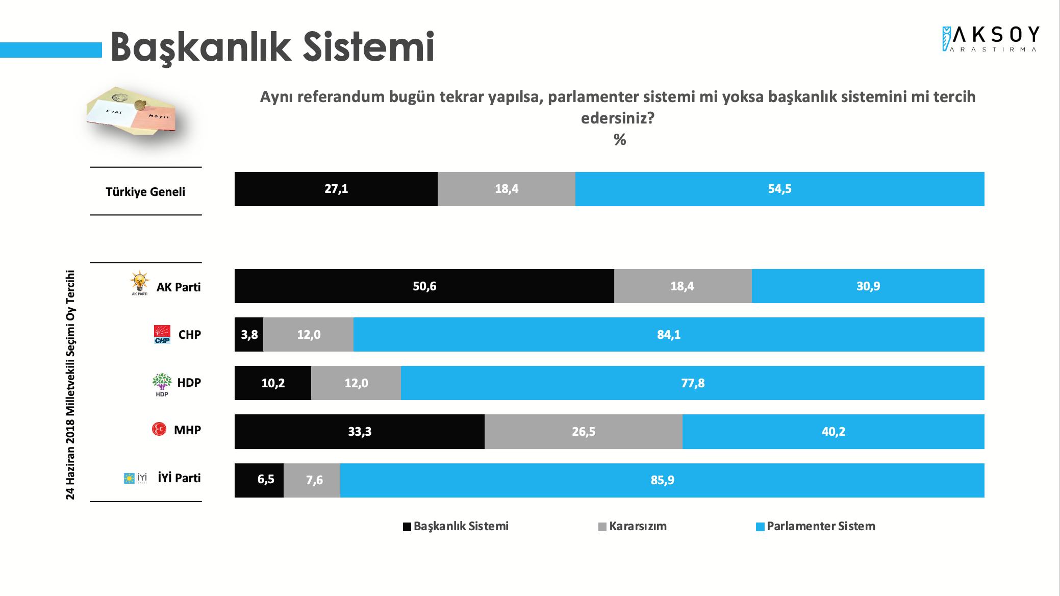 <p><strong>SEÇMEN PARLAMENTER SİSTEME DÖNMEK İSTİYOR</strong></p><p>Türkiye Monitörü Mayıs 2021 araştırmasında, katılımcılara aynı referandum bugün tekrar yapılsa, parlamenter sistemi mi yoksa başkanlık sistemini mi tercih edersiniz? sorusu soruldu. Katılımcıların yüzde 54,5'i parlamenter sistemini tercih ettiğini belirtirken, yüzde 27,1'i başkanlık sistemini tercih edeceğim yanıtını verdi. Katılımcıların yüzde 18,4'ü ise kararsızım seçeneğini işaretledi.</p><p>Araştırmada, sadece AKP seçmeninin yüzde 50'sinden fazlası başkanlık sisteminde kalmak istediğini belirtmesi dikkat çeken bir unsur oldu. AKP seçmeninin %50,6'sı Başkanlık Sistemini tercih ederken bu oran Cumhur İttifakı'nın bir diğer unsuru olan MHP'de yüzde 33,3'e geriliyor.</p>
