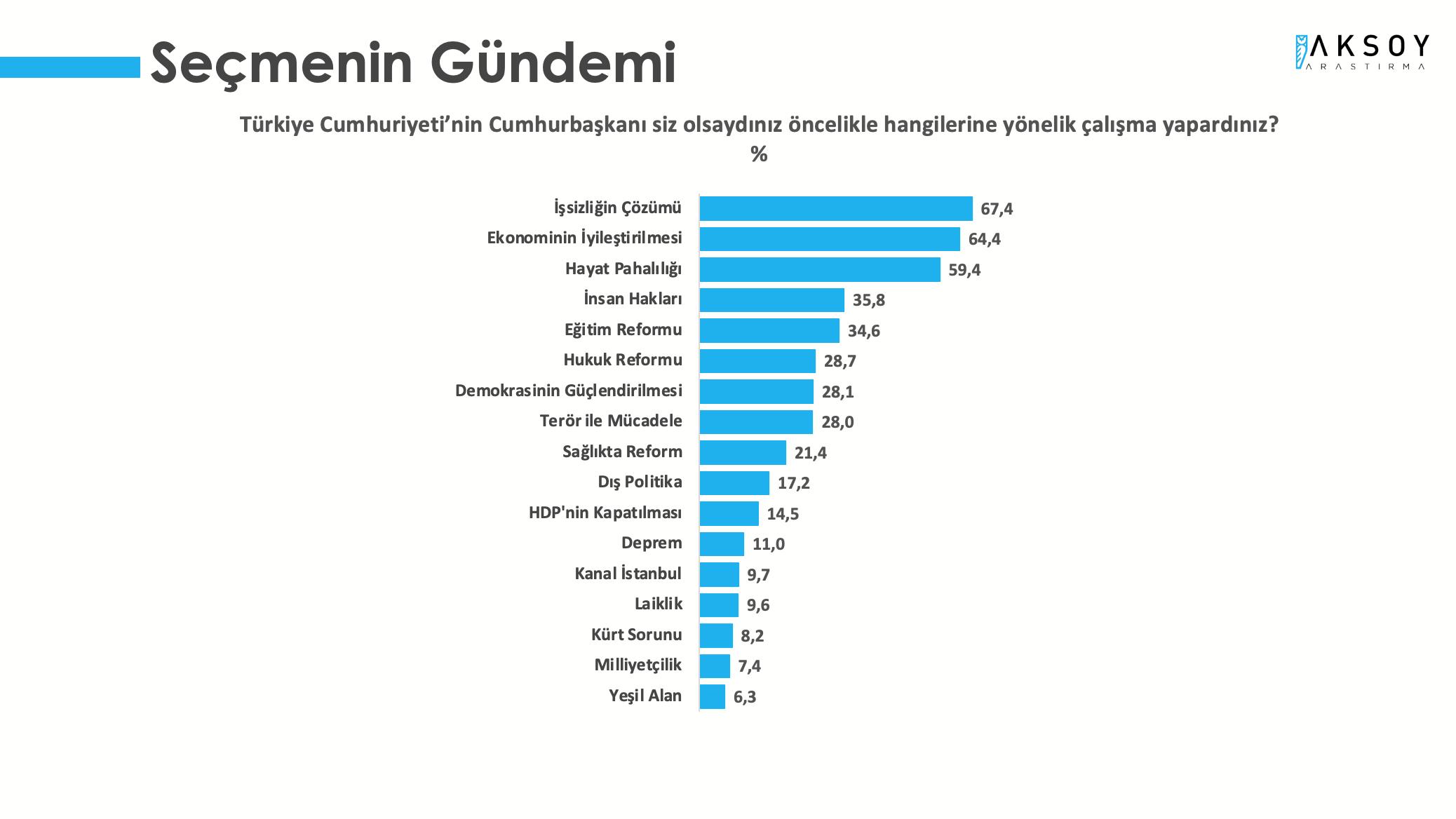 <p><strong>SEÇMENDE BİRİNCİ GÜNDEM İŞSİZLİK</strong></p><p>Türkiye Monitörü Mayıs 2021 raporunda, katılımcılara Türkiye Cumhuriyeti'nin Cumhurbaşkanı siz olsaydınız öncelikle hangi alanlarda çalışma yapardınız? sorusuna katılımcıların yüzde 67,4'ü 'İşsizliğin Çözümü' yanıtını verirken; yüzde 64,4 ile 'Ekonominin İyileştirilmesi' ikinci sırada yer aldı. Onu yüzde 59,4 ile 'Hayat Pahalılığı' tanıtı takip etti.</p>