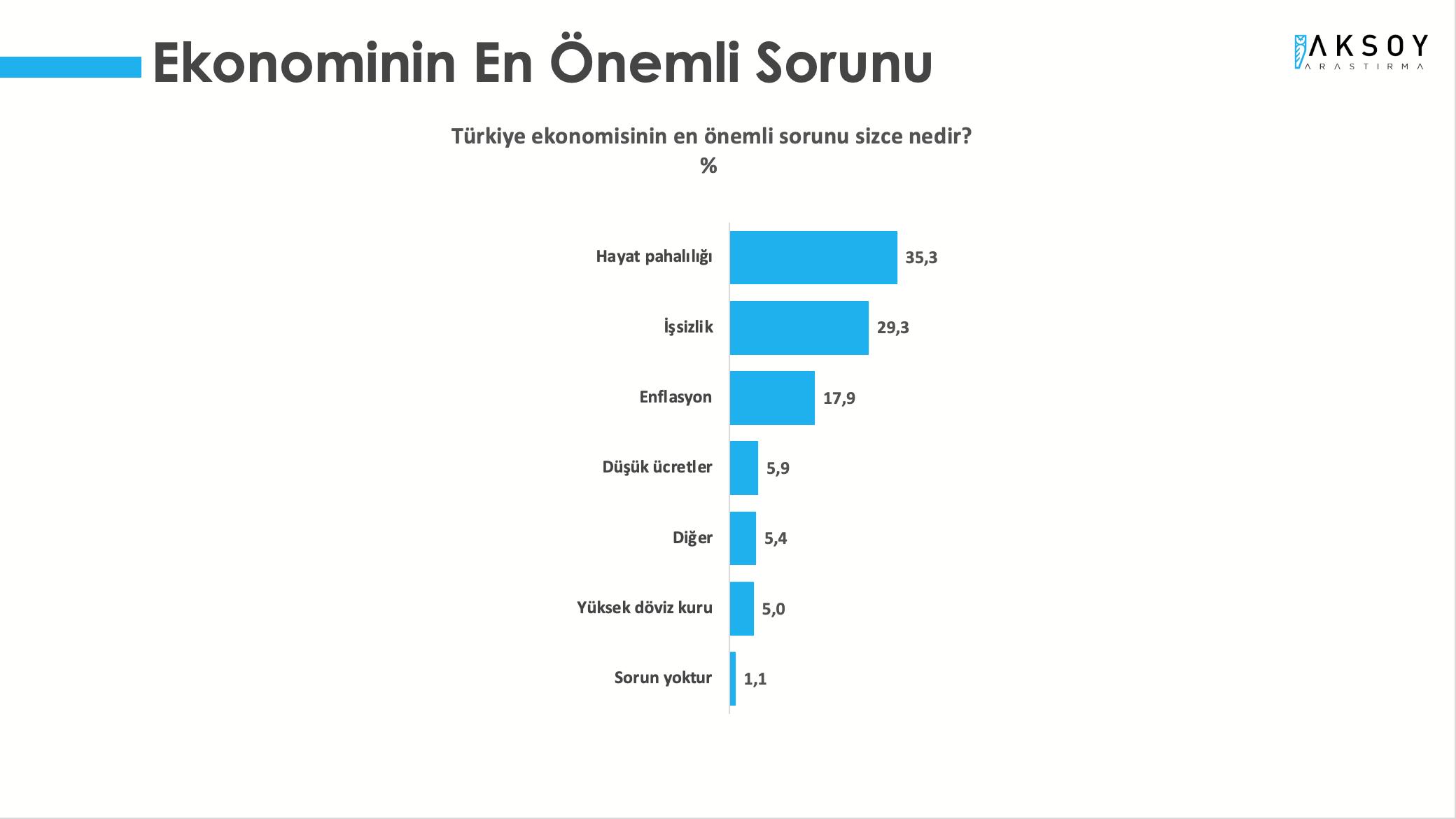 <p><strong>EKONOMİNİN EN ÖNEMLİ SORUNU HAYAT PAHALILIĞI</strong></p><p>Türkiye Monitörü Mayıs 2021 araştırmasında, katılımcılara Türkiye ekonomisinin en önemli sorunu sizce nedir? diye soruldu. Araştırmaya katılanların yüzde 35,3'ü Türkiye ekonomisinin en önemli sorunu 'hayat pahalılığı' yanıtını verdi. İkinci sırada ise, yüzde 29,3 ile 'işsizlik' gelirken, onu yüzde 17,9 ile 'enflasyon' yanıtı takip etti.</p>