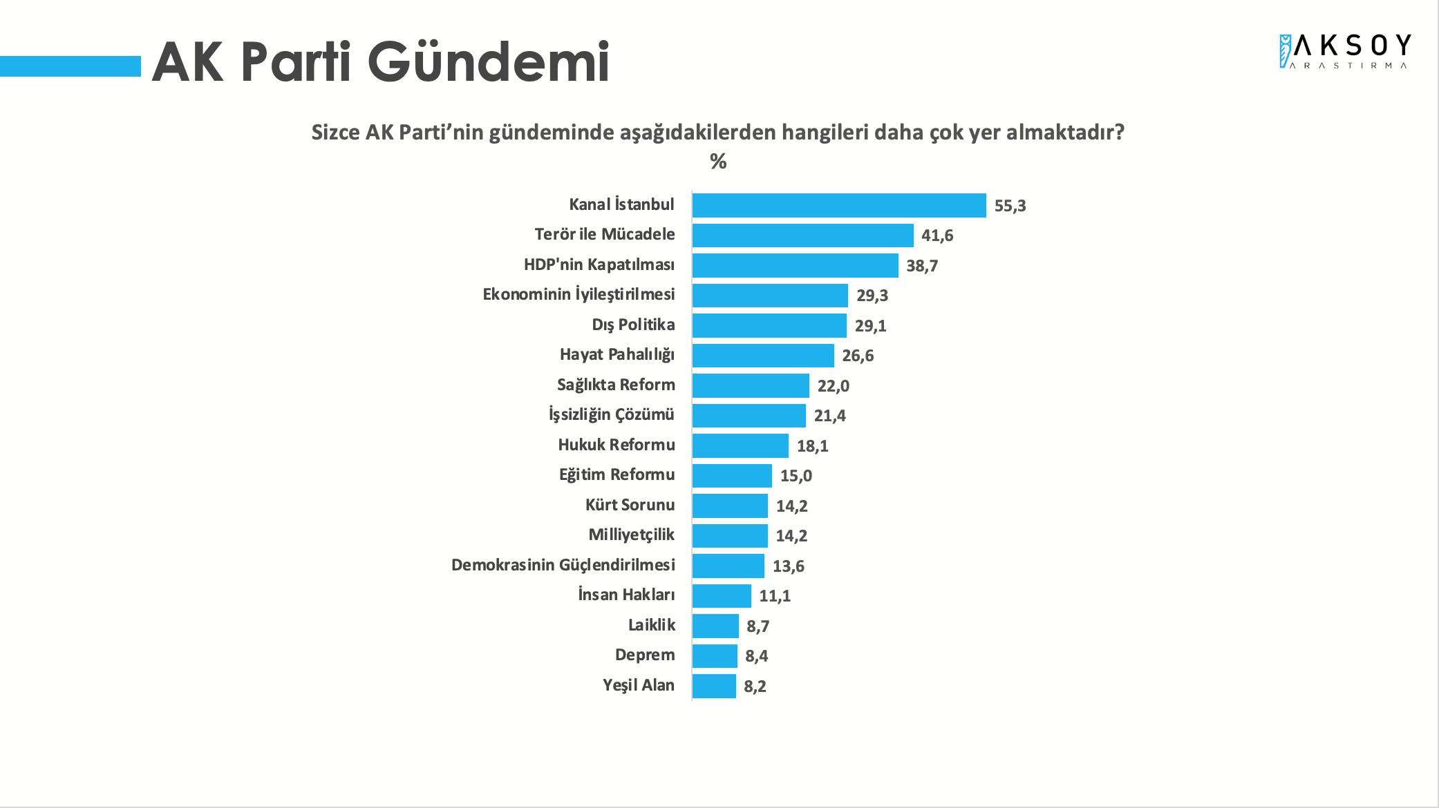 <p><strong>AKP GÜNDEMİ KANAL İSTANBUL OLURKEN; CHP'NİN GÜNDEMİ HAYAT PAHALILIĞI</strong></p><p>Araştırmada, sizce 'AKP'nin gündemi nedir?' sorusuna, katılımcıların yüzde 55,3'ü 'Kanal İstanbul' yanıtını verirken, sizce 'CHP'nin gündemi nedir?' sorusuna katılımcıların yüzde 53,6'sı 'Hayat Pahalılığı' yanıtını verdi.</p>