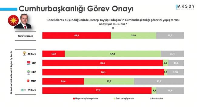 <p>Aksoy Araştırma tarafından haftalık olarak yapılan 'Türkiye Monitörü' araştırmasının sonuçları açıklandı. Yapılan araştırma sonucunda, iktidara karşı olan memnuniyetsizliği bir kez daha gözler önüne serdi.</p><p>Türkiye Monitörü Mayıs 2021 araştırmasında, katılımcılara Genel olarak düşündüğünüzde, <strong>Recep Tayyip Erdoğan'ın Cumhurbaşkanlığı görevini yapış tarzını onaylıyor musunuz?</strong> sorusuna yanıtlar alındı. Araştırmaya katılanların yüzde 48,4'ü Cumhurbaşkanı Erdoğan'ın görev yapış tarzını onaylamadığını belirtirken, yüzde 32'si onayladığı yanıtını verdi. Katılımcıların yüzde 19,7'si ise kararsızım cevabını verdi.</p><p>AKP seçmeninin %67,8'i Cumhurbaşkanı Erdoğan'ın görev yapış tarzını onayladığını ifade ederken, Cumhur İttifakı'nın diğer bileşeni olan MHP seçmeninin sadece yüzde 35,3'ü Cumhurbaşkanı Erdoğan'ın tarzını onayladığını dile getirdi.</p>