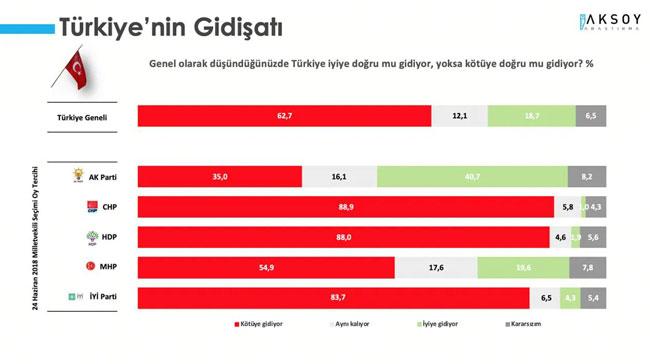 <p>Araştırmaya katılanlara <strong>Türkiye iyiye doğru mu gidiyor yoksa kötüye doğru mu gidiyor?</strong> sorusu yöneltildi.</p><p>Türkiye kötüye gidiyor cevabını verenlerin oranı yüzde 62,7 iken iyiye gittiğini düşünenlerin oranı yüzde 18,7 oldu. Türkiye'nin aynı olduğu cevabını verenlerin oranı ise yüzde 12,7 oldu.<br></p>