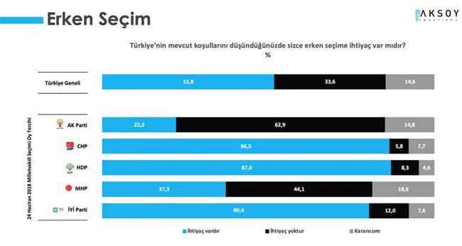 <p>Araştırmada, <strong>Türkiye'nin mevcut koşullarını düşündüğünüzde sizce erken seçime ihtiyaç var mıdır?</strong> sorusu soruldu.</p><p>Katılımcıların yüzde 51,8'i ihtiyaç var derken, yüzde 33,6'ı ihtiyaç olmadığını belirtti. Katılımcıların yüzde 14,6'sı ise kararsız olduğu yanıtını verdi.<br></p>