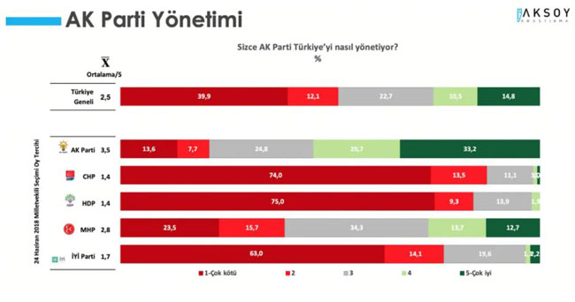 """<p>Araştırmada, <strong>'AKP Türkiye'yi nasıl yönetiyor?'</strong> sorusuna katılımcıların yüzde 52'si kötü yönetiyor yanıtını verirken, AKP'nin Türkiye'yi iyi yönettiği görüşüne sahip olanların oranı ise yüzde 25,3 seviyesinde kaldı.</p><p>Aynı soruya yanıt veren MHP seçmeninin yüzde 39,2'si AKP'nin Türkiye'yi kötü yönettiğini düşünüyor.</p><p>MHP seçmeninin sadece yüzde 26,4'ü AKP'nin iyi yönettiği görüşünü savunuyor.<br></p><p>Araştırmanın sonuçlarına göre; <strong>""""Bu pazar bir milletvekili seçimi olsa hangi partiye oy verirsiniz?""""</strong> sorusuna katılımcıların yüzde 15,5'i 'kararsız olduğunu', 'belirtmek istemediğini' ve 'oy kullanmayı düşünmediğini' ifade etti.</p><p>Araştırma sonuçlarında kararsızlar dağıtıldıktan sonra Cumhur İttifakı'nın oy oranı yüzde 41,4 olarak gerçekleşti. Millet İttifakı'nın oy oranı ise yüzde 41 seviyesinde görüldü. Her iki ittifakın dışında olan HDP'nin oy oranı ise yüzde 9,9 oldu. Parti bazında en yüksek oy oranına yüzde 32,3 ile AKP ulaştı.</p><p>Cumhur İttifakının diğer ortağı olan MHP'nin oy oranı ise yüzde 9,1 oldu.</p><p>Mayıs ayının son haftasında en yüksek oy oranına ulaşan ikinci parti yüzde 26,3 ile CHP oldu. Millet ittifakının diğer üyesi İYİ Parti ise yüzde 13 oy oranı ile en yüksek oy alan üçüncü parti oldu.</p><p>Araştırmada, DEVA Partisi'nin oy oranı yüzde 2,5, Saadet Partisi'nin oy oranı yüzde 1,7 ve Davutoğlu'nun liderliğini yaptığı Gelecek Partisi'nin oy oranı ise yüzde 1,3 oldu.</p>"""