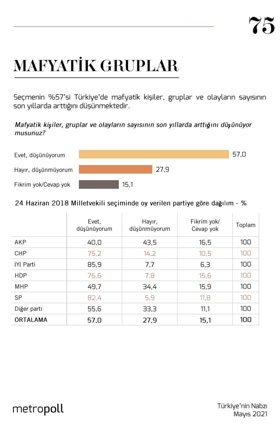 <p>Ankete göre, seçmenin yüzde 57'si Türkiye'de mafyatik kişiler, gruplar ve olayların sayısının son yıllarda arttığını düşünüyor. Seçmenin yüzde 61'i mafya örgütlerinin birileri tarafından korunup kollandığı fikrini beyan etti. Bu oran yüzde 85 ile en çok İYİ Parti tabanında ölçüldü.<br></p>
