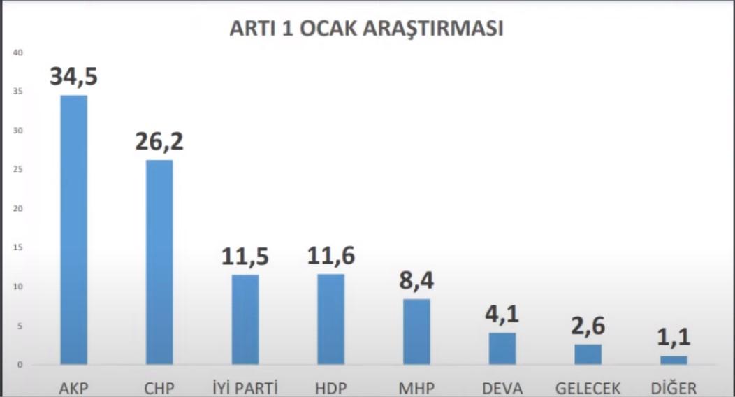 <p><strong>Artıbir araştırmanın kararsızlar dağıtıldıktan sonra, Ocak ayı sonuçları şu şekilde:</strong></p><p>AKP 34,5</p><p><strong>CHP 26,2</strong></p><p>İYİ Parti 11,5</p><p><strong>HDP 11,6</strong></p><p>MHP 8,4</p><p><strong>DEVA Partisi 4,1</strong></p><p>Gelecek Partisi 2,6</p><p><strong>Diğer 1,1</strong></p>