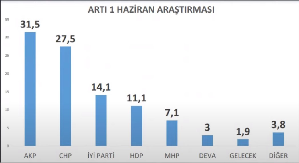 <p><strong>Artıbir araştırmanın kararsızlar dağıtıldıktan sonra, Haziran ayı sonuçları şu şekilde:</strong></p><p>AKP 31,5</p><p><strong>CHP 27,5</strong></p><p>İYİ Parti 14,1</p><p><strong>HDP 11,1</strong></p><p>MHP 7,1</p><p><strong>DEVA Partisi 3</strong></p><p>Gelecek Partisi 1,9</p><p><strong>Diğer 3,8</strong></p>