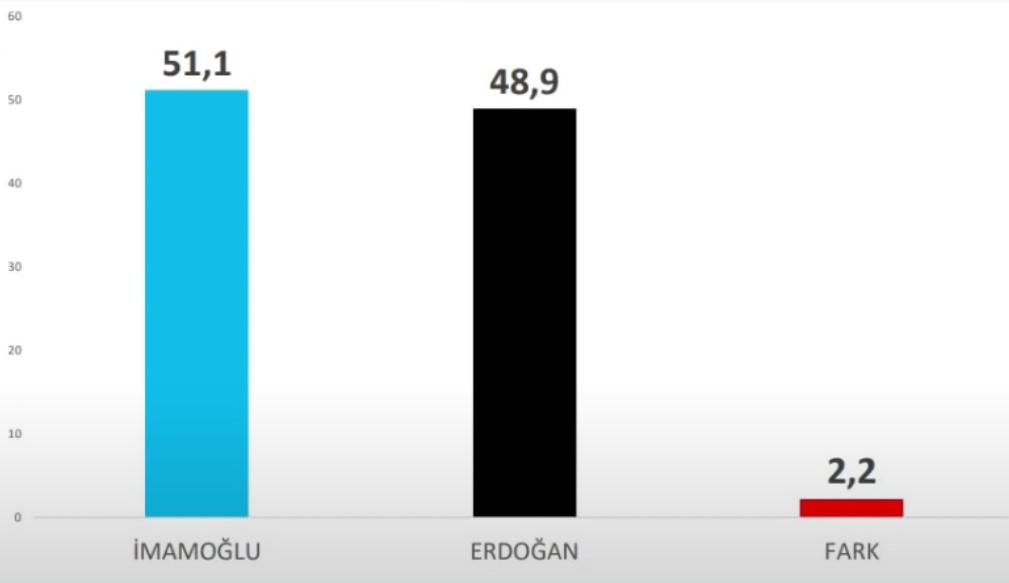 <p><strong>Kararsızlar dağıtıldığında...</strong></p><p>Kararsızlar dağıtıldığında İmamoğlu ile Erdoğan arasındaki fark artıyor. İmamoğlu: 51.1, Erdoğan: 48.9 olurken, fark: 2.2'ye çıkıyor.</p>