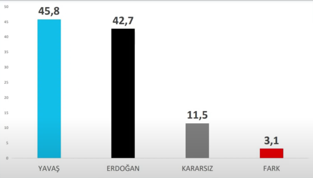 <p>Ankara Büyükşehir Belediyesi Başkanı Mansur Yavaş ile AKP'li Cumhurbaşkanı Tayyip Erdoğan karşılaştırmasında ise Yavaş: 45.8, Erdoğan 42.7, kararsız: 11.5 fark: 3.1 olarak çıkıyor.</p>