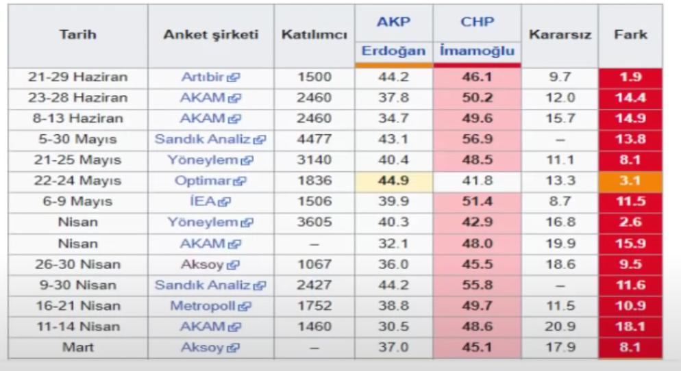 """<p>Kemal Özkiraz, sonuçları neden iyimser bulduğuna dair Mart ayından itibaren yapılan anket grafiğini paylaştı.</p><p>Özkiraz """"yaptığımız araştırmalarda kararsızların muhalefet lehine yönelim gösterdiğini görüyoruz"""" ifadelerini kullandı.</p>"""