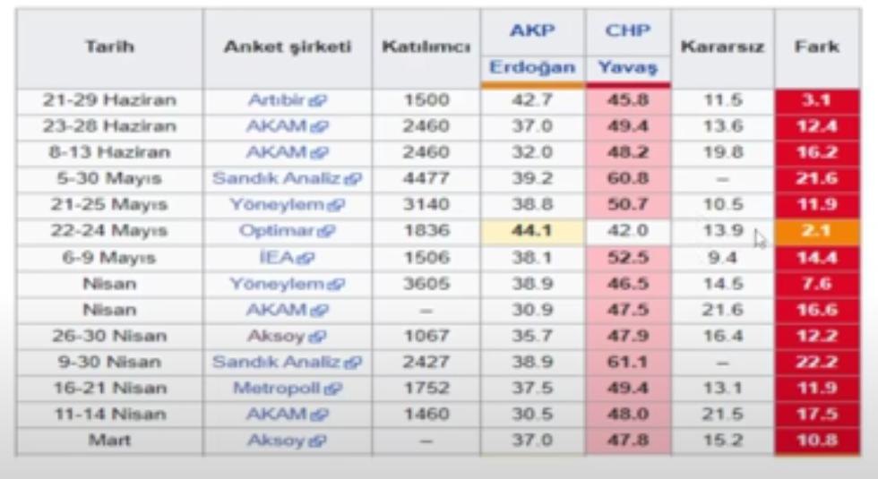 """<p>Sonuçları analiz eden Özkiraz, HDP seçmeninin kendi partilerinin aday çıkarma ihtimaline karşı """"kararsızım"""" yanıtını verdiğini söyledi. Erdoğan'ı önde gösteren tek anket şirketinin ise AKP'ye yakınlığıyla bilinen Optimar Araştırma'nın olduğunu belirtti.</p>"""