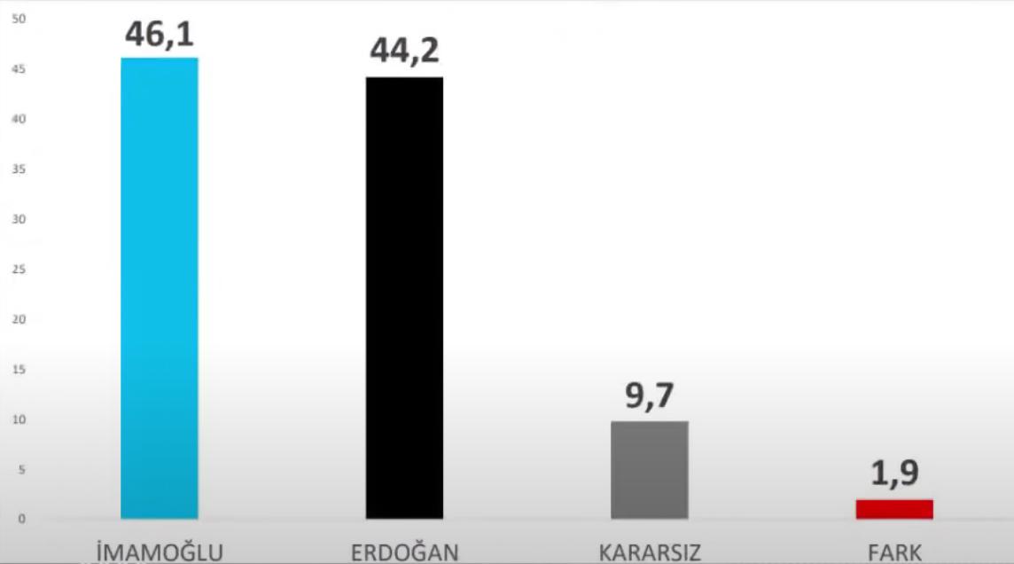 """<p>Araştırmada; İmamoğlu: 46.1, Erdoğan: 44.2, kararsız: 9.7, fark: 1.9 çıktı.</p><p>Özkiraz, tabloyu fazla """"iyimser"""" bulduğunu belirtti.</p>"""