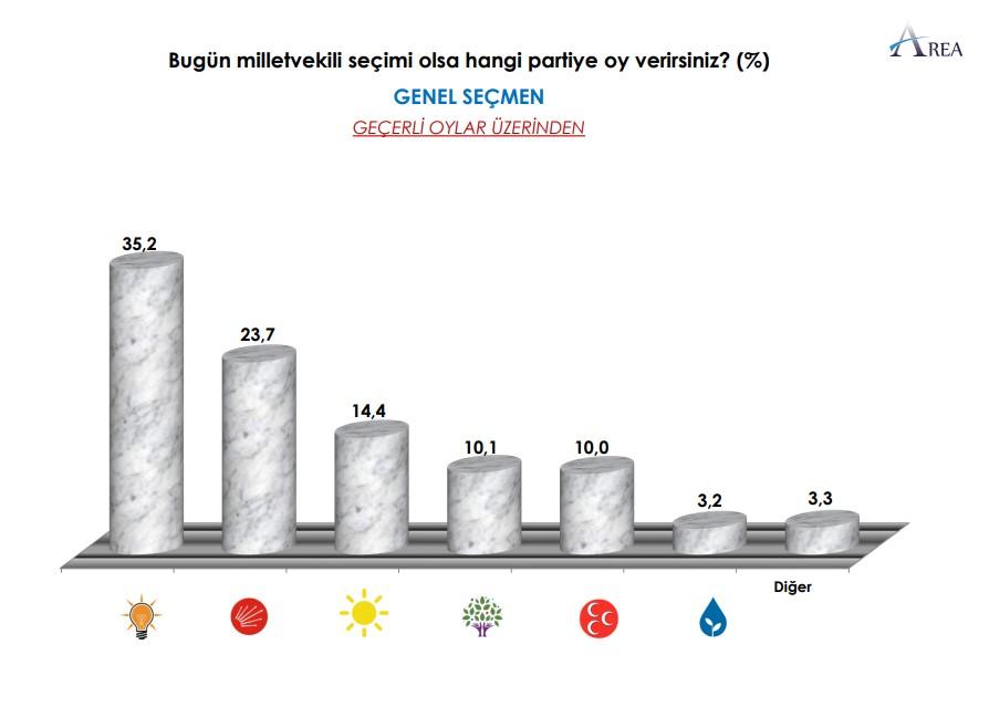 <p>Anket sonuçlarına göre geçerli oylar üzerinden yapılan değerlendirmede AKP yüzde 35,2, MHP ise yüzde 10 oy alıyor. Cumhur İttifakı'nın toplam oy oranı ise yüzde 45,2 oldu.</p><p>Millet İttifakı'nın oy oranlarındaki yükselme gözlemlenirken, CHP yüzde 23,7, İYİ Parti ise yüzde 14,4 oy aldı.</p>