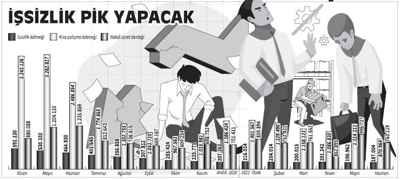 2.2 milyon işçi, işsizlik tehlikesiyle karşı karşıya