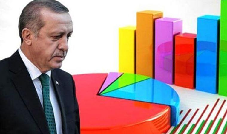 """<p><strong>ERDOĞAN'IN OYU DÜŞTÜ</strong></p><p>""""Bu pazar bir Cumhurbaşkanlığı seçimi olsa hangi adaya oy verirsiniz?"""" sorusuna ise katılımcıların yüzde 28'i """"Recep Tayyip Erdoğan"""", yüzde 14,6'sı """"Partimin gösterdiği aday kimse ona oy veririm"""", yüzde 13,7'si """"Kemal Kılıçdaroğlu"""", yüzde 10,6'sı """"Ekrem İmamoğlu"""", yüzde 7,3'ü """"Selahattin Demirtaş"""", yüzde 6,3'ü """"Meral Akşener"""" yanıtı verdi. Verilen yanıtlara göre Cumhurbaşkanı Tayyip Erdoğan'ın oylarında 13 puanlık düşüş dikkat çekiyor.</p>"""