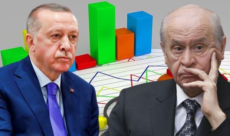 """<p><strong>CUMHUR İTTİFAKI ERİDİ</strong></p><p>""""Bu Pazar bir genel seçim olsa hangi partiye oy verirsiniz?"""" sorusuna ise katılımcıların yüzde 29,3'ü """"AK Parti"""", yüzde 27'si """"CHP"""", yüzde 12,6'sı """"İYİ Parti"""", yüzde 11,6'sı """"HDP"""", yüzde 6,5'i """"MHP"""", yüzde 2,9'u """"DEVA Partisi"""", yüzde 1,2'si """"Gelecek Partisi"""" ve yüzde 0,2'si """"Saadet Partisi"""" yanıtı verdi.&nbsp;</p><p>Yanıtlara göre AKP 7,4 puan, MHP 1,5 puan gerilerken, muhalefet partilerin oylarının arttığı görülüyor.</p>"""