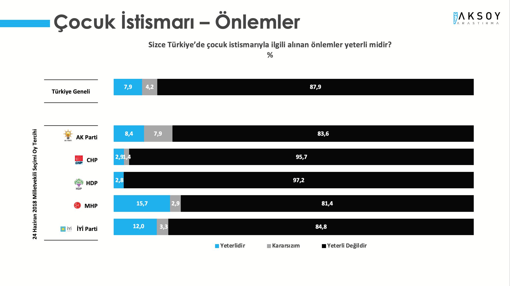 <p><strong>İSTİSMARCILAR HAK ETTİĞİ CEZAYI ALMIYOR</strong></p><p>Araştırmaya katılanların <strong>%87,9'u Türkiye'de çocuk istismarına yönelik alınan önlemlerin yeterli </strong><strong>olmadığını belirtti.</strong></p><p>Önlemlerin yeterli olduğunu belirtenlerin oranı Türkiye genelinde %7,9, kararsız olanların oranı ise %4,2 oldu.</p>