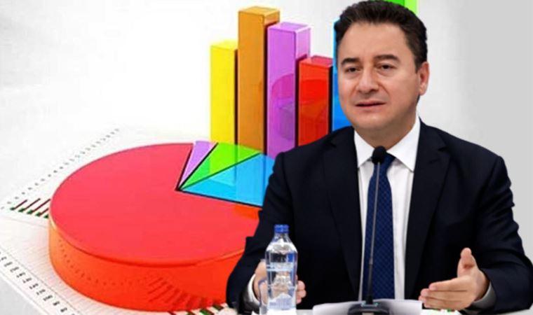 Ali Babacan masasındaki anketi açıkladı